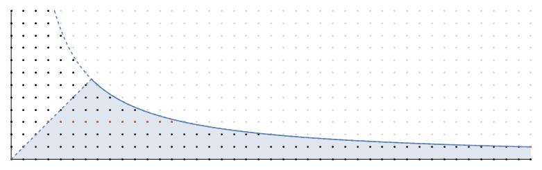 hyperbola_method